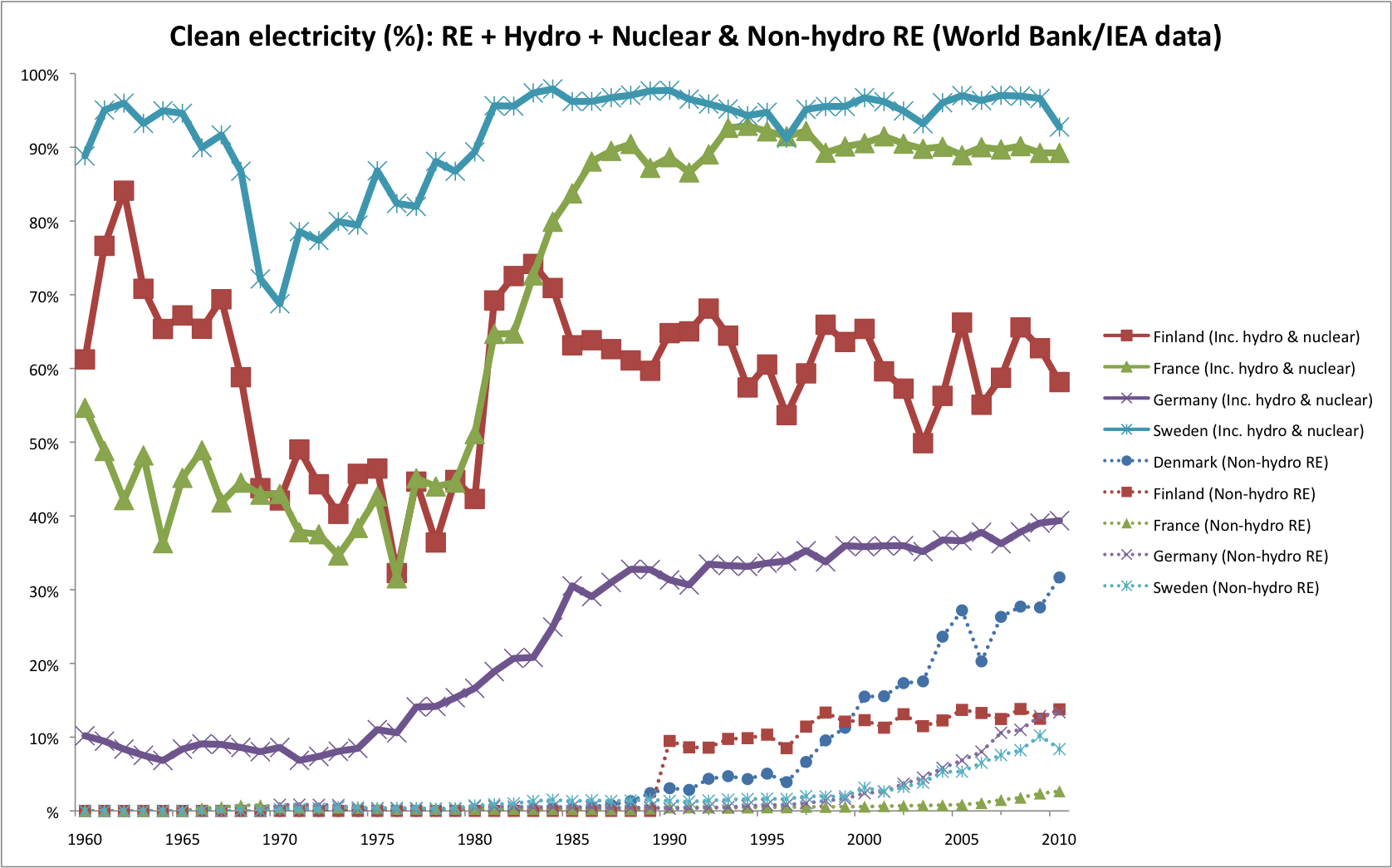 hydroelectric vs nuclear power Energy crisis: nuclear vs renewable sources  the most efficient source of renewable energy has been hydroelectric power however,.
