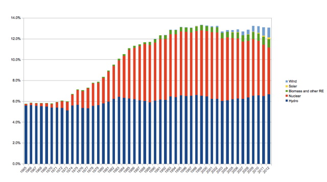 Share of low-carbon energy from total energy supply. Based on BP statistics (2013).
