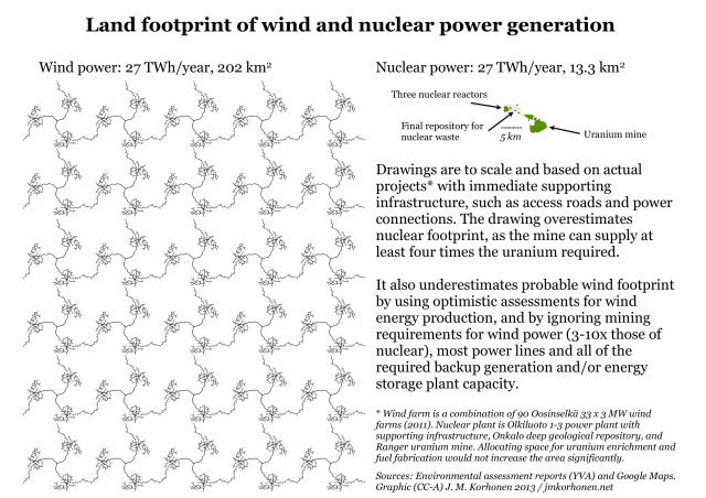Land use footprint of wind and nuclear power generation