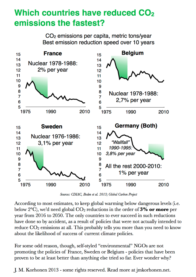 Three countries and one energy policy that have achieved required CO2 emission reduction rates - and one who hasn't
