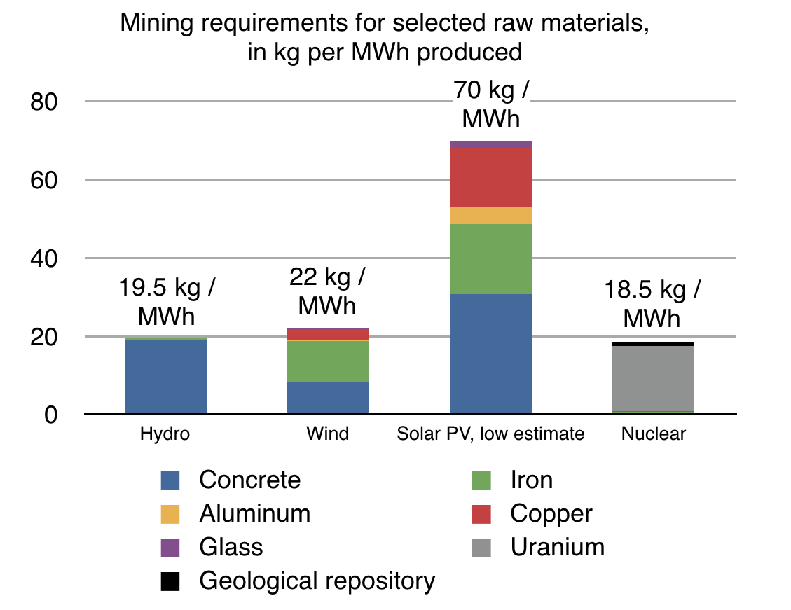 Calculated after Vidal & Arndt (2013b) and various sources for mining  requirements. Uranium