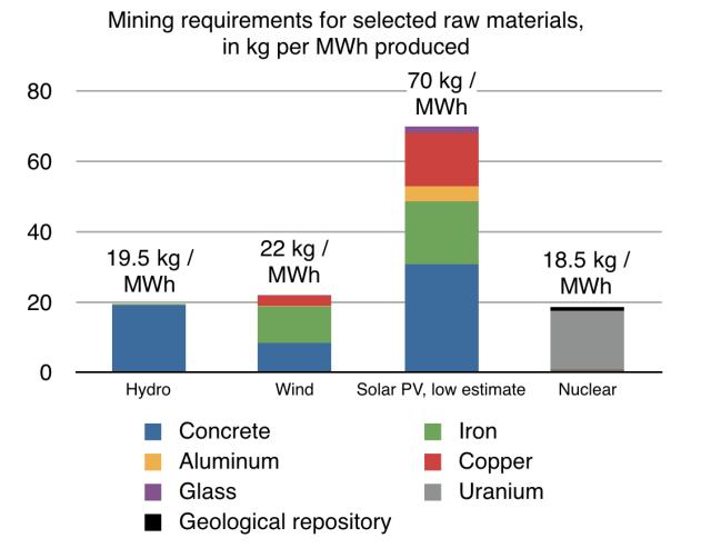 Calculé après Vidal & Arndt (2013b) et de diverses sources pour les besoins de l'exploitation minière.  L'extraction d'uranium est supposé avoir lieu dans les mines les plus pauvres principalement producteurs d'uranium (grade de minerai de 0,1%);  d'autres matériaux sont calculées en utilisant une teneur moyenne et les niveaux de recyclage moyen (30% pour l'acier, 10% pour le béton, 22% pour l'aluminium, 35% pour le cuivre).
