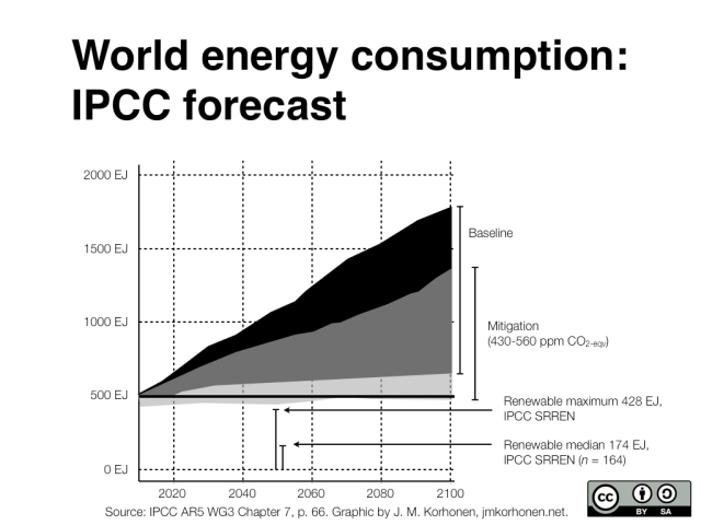 World energy consumption estimates to 2100, from IPCC AR5, and median & maximum renewable energy production from IPCC SRREN report (2011).