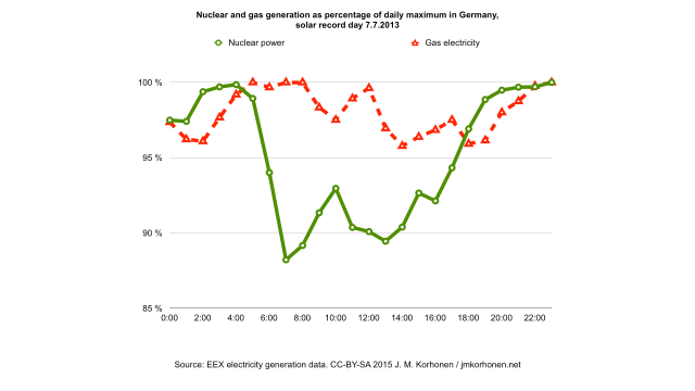 German gas and nuclear ramp-up on solar record day 7.7.2013