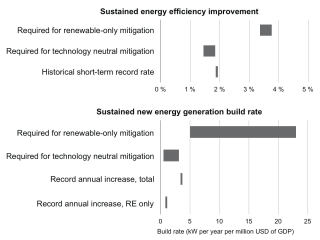 Required new energy generation build rates and sustained efficiency improvements in renewable-only and technology-neutral climate mitigation scenarios. From Loftus et al. (2015).