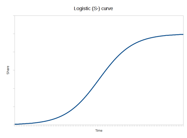 Basic S-curve.png