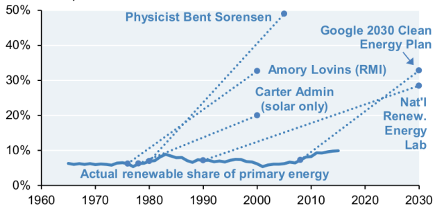 US RE shares of primary energy and projections