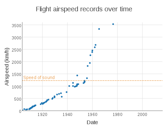 550px-flight_airspeed_records_over_time-svg