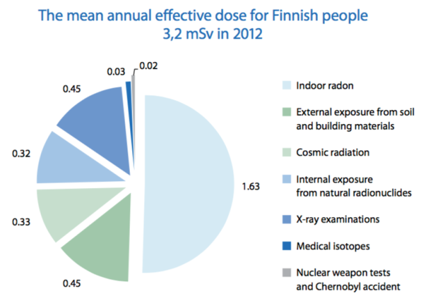 mean-annual-radiation-dose-in-finland-2012-stuk