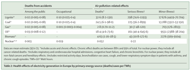 markandya and wilkinson 2007 table 2 health effects of electricity generation
